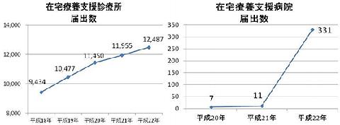 在宅療養支援診療所届出数と在宅療養支援病院届出数の折れ線グラフ